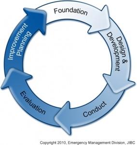 5 Phase Exercise Cycle